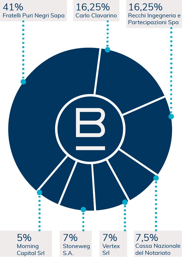 Gli azionisti di BLUE SGR