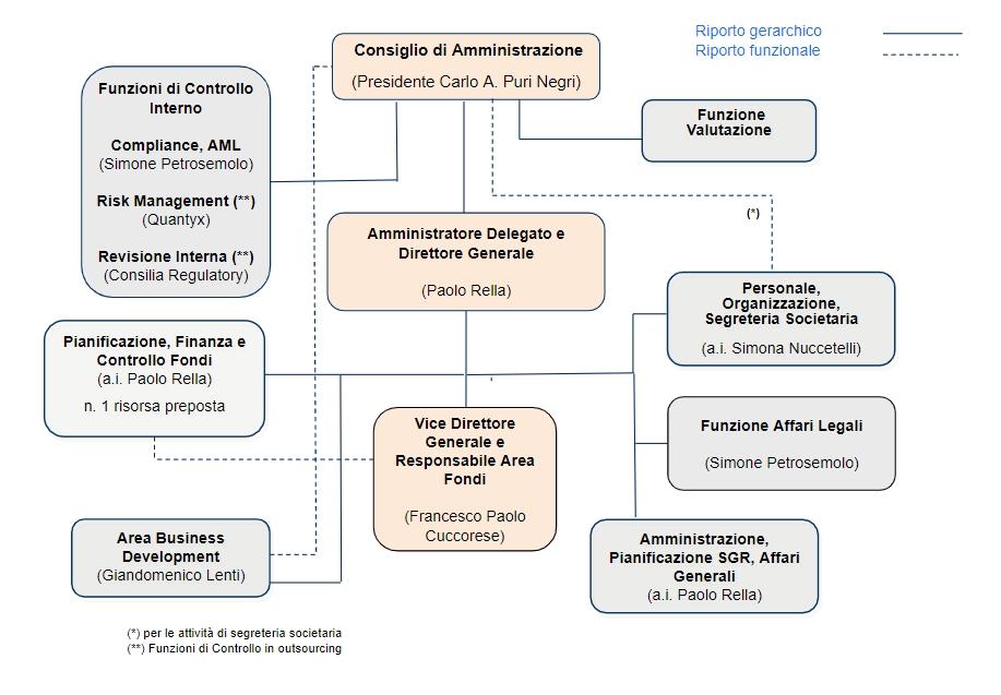 BlueSGR - Organigramma aziendale